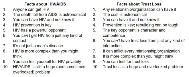 HIV-AID vs Trust Loss Comparison (9-1-2018)